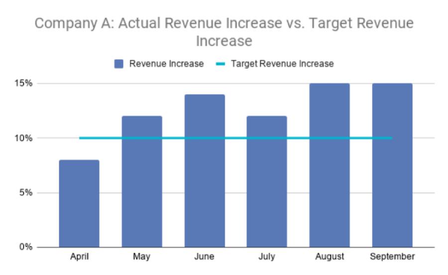 أهداف الإيرادات هي مثال على أهداف المبيعات